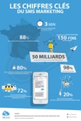 infographie-sms-marketing-chiffres-cles