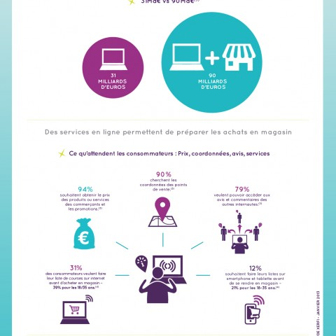 La complémentarité Internet et magasin - ROPO (11/02/2014)