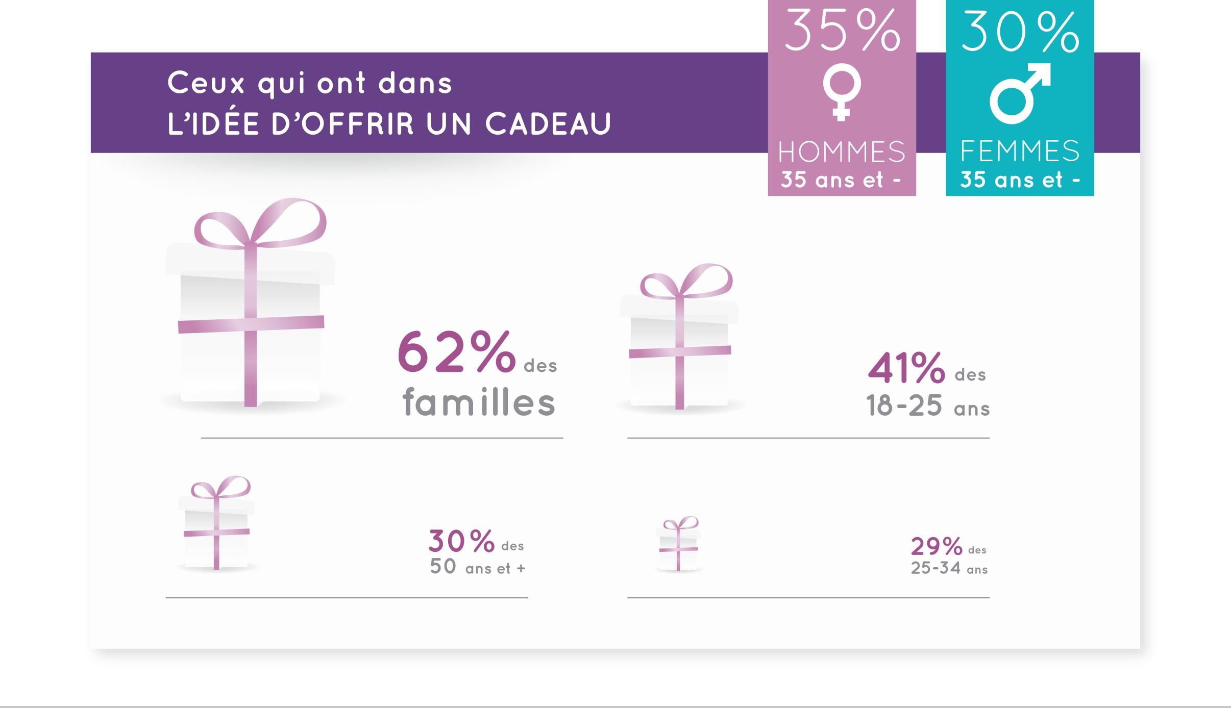Profil des acheteurs de cadeaux Saint Valentin 1