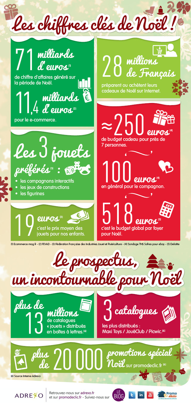 Infographie Noel Adrexo
