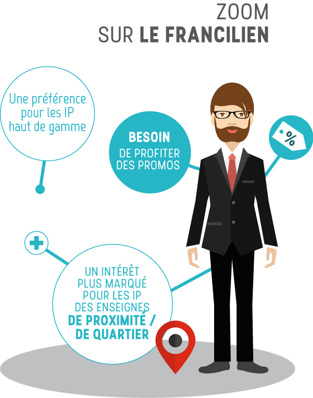 Profil de lecteurs Ipsos - Francilien