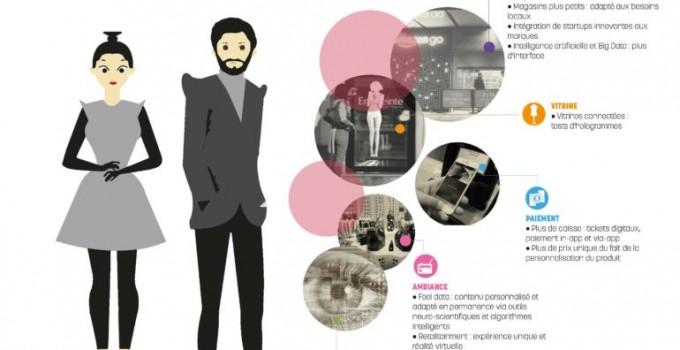 [SIECLE DIGITAL] Et demain ? Cap sur 2050 : histoire de l'évolution de l'expérience client en point de vente